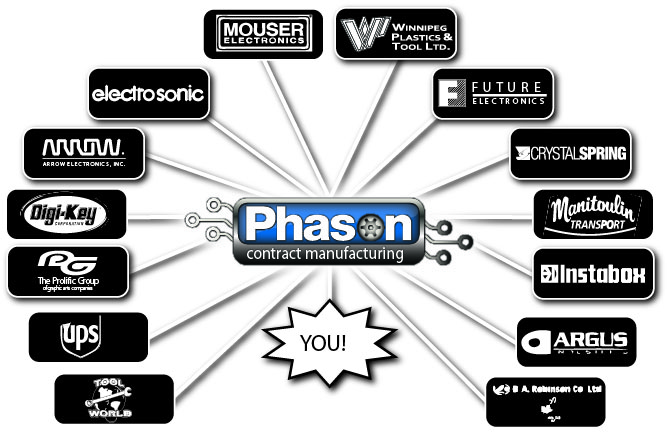 phason supply chain